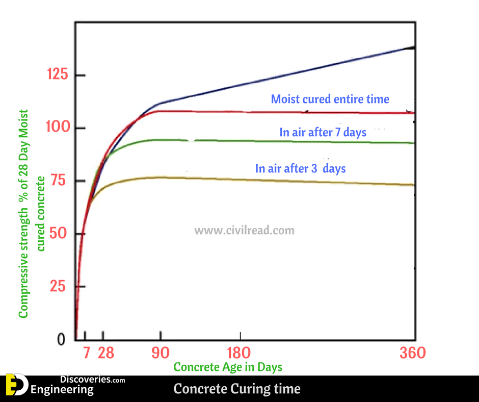 Curing of Concrete, Curing Time And Duration, Curing Methods