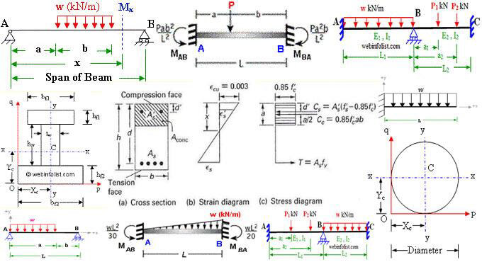 Magnificent How To Draw Shear Force And Bending Moment Diagram In Case Of Wiring 101 Cranwise Assnl