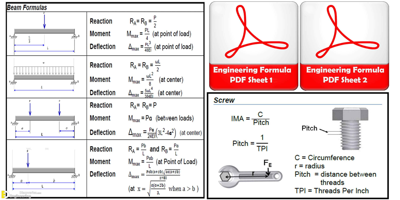 Civil Engineering Formula Chart, Download Civil Engineering