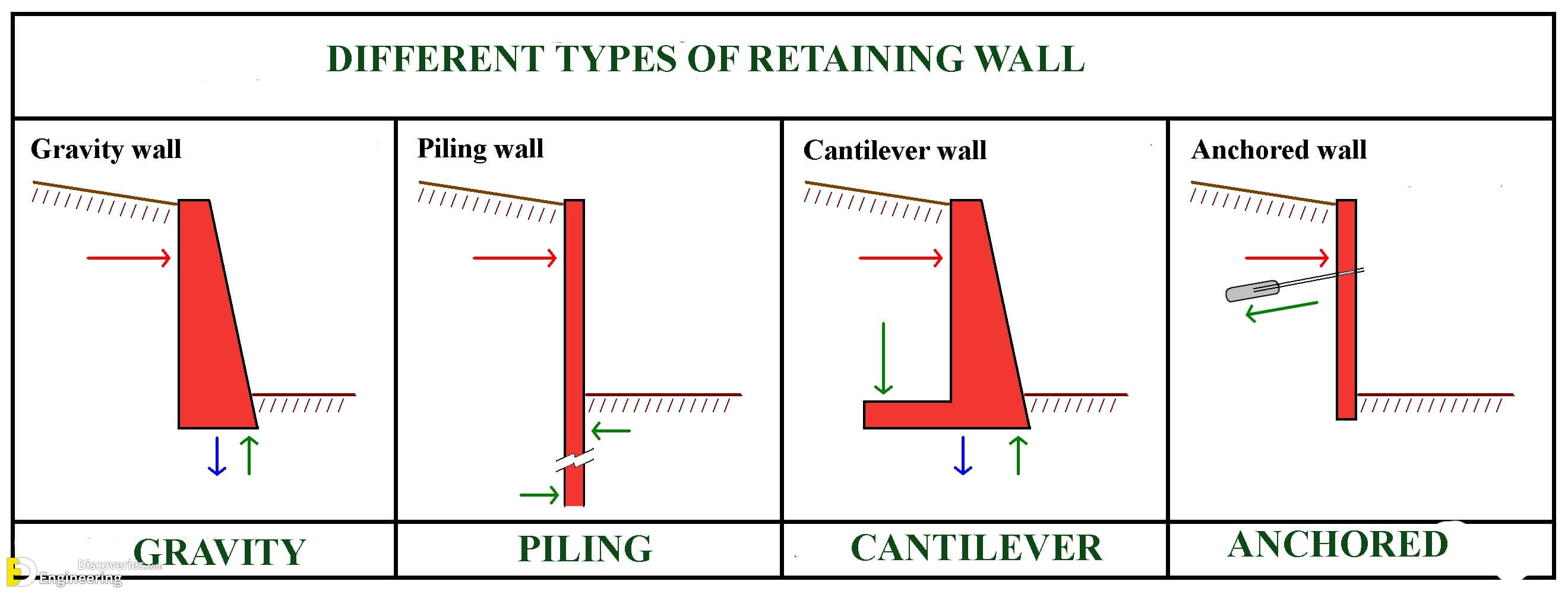 How To Reinforce A Retaining Wall Engineering Discoveries