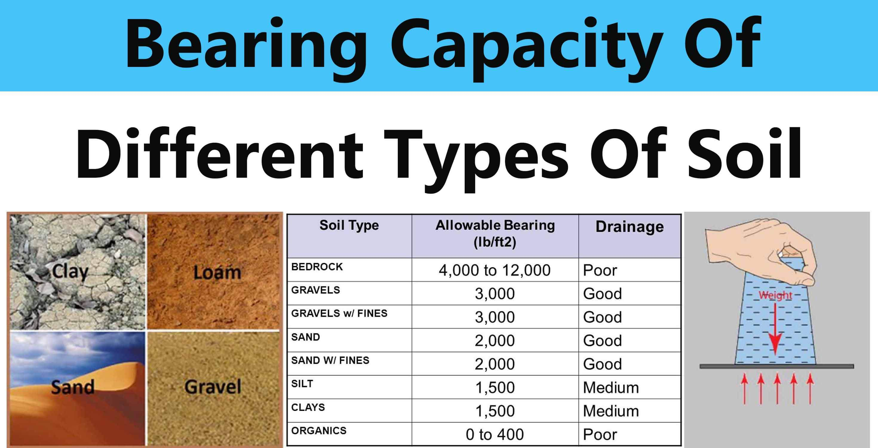 Bearing Capacity Of Different Types Of Soil - Engineering