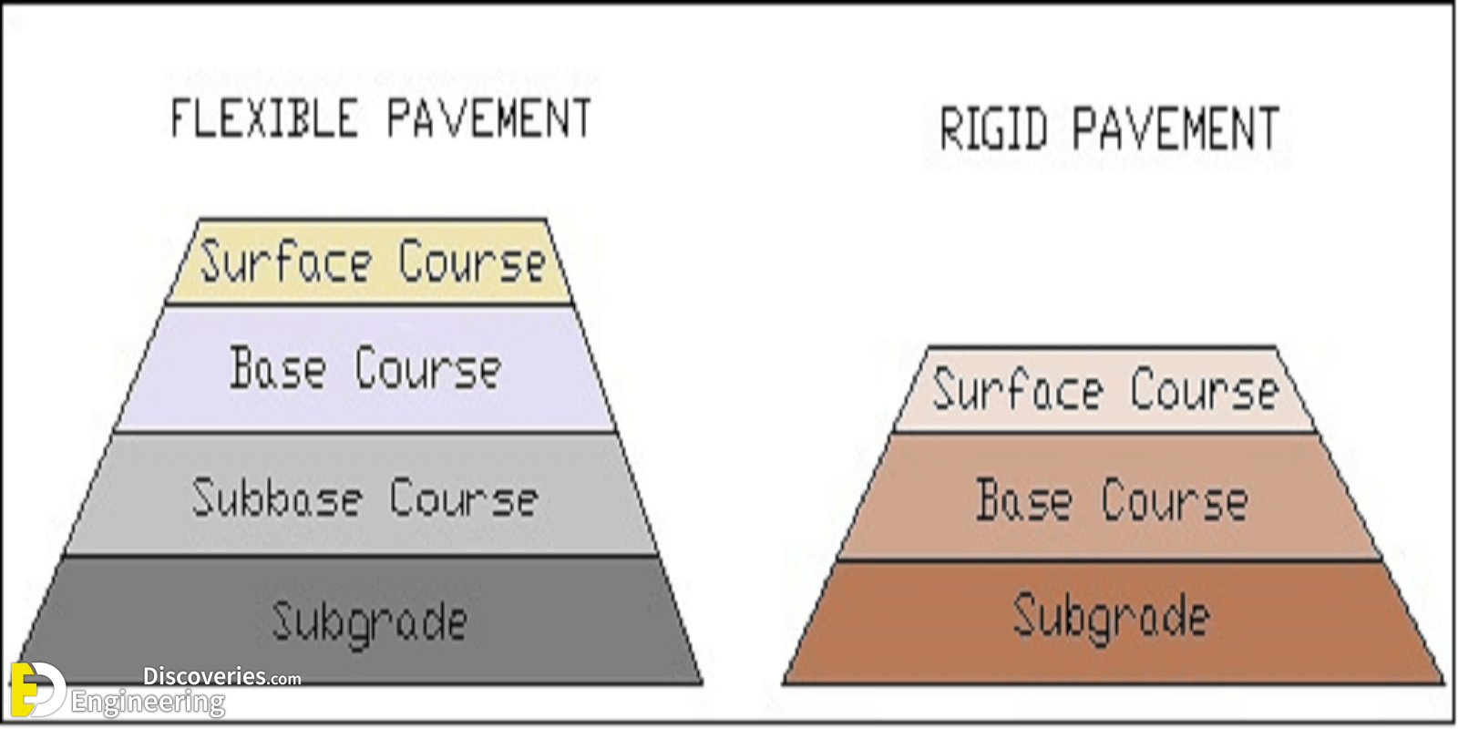 Difference Between Flexible And Rigid Pavement Engineering
