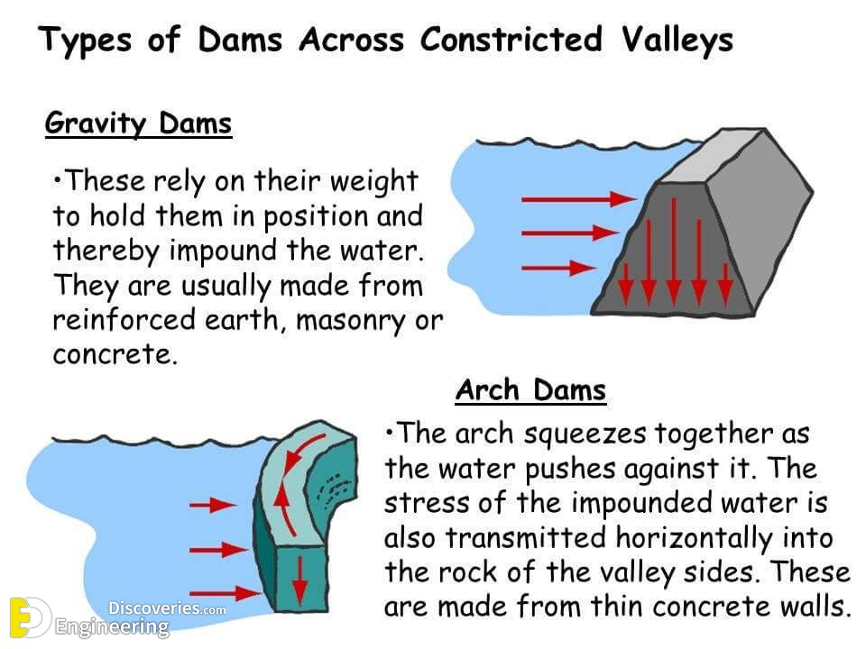 Different Types Of Engineering Dam - Engineering Discoveries