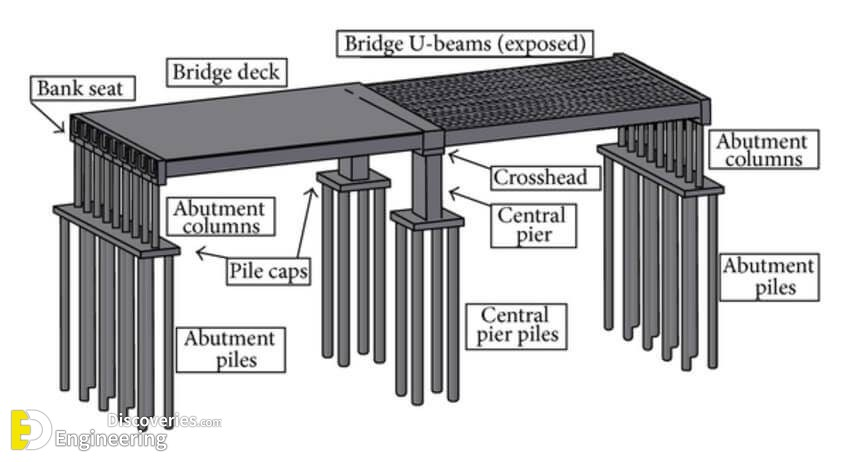Different Types Of Bridges With PDF File - Engineering