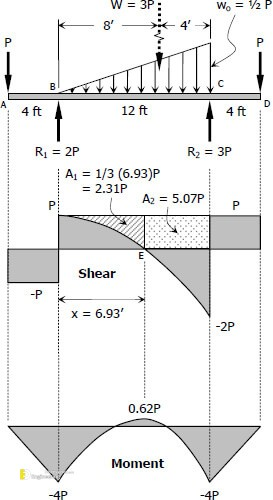 Amazing Learn How To Draw Shear Force And Bending Moment Diagrams Wiring Digital Resources Counpmognl
