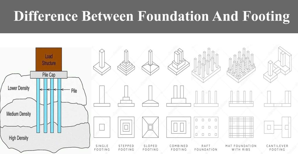 Difference Between Foundation And Footing - Engineering