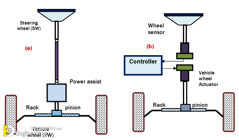 For Better Understanding About Diffe Types Of Steering System Watch The Video Given Below