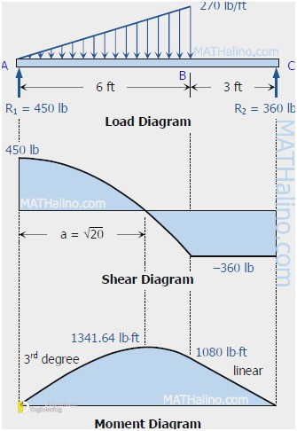 Wondrous Learn How To Draw Shear Force And Bending Moment Diagrams Wiring Digital Resources Counpmognl