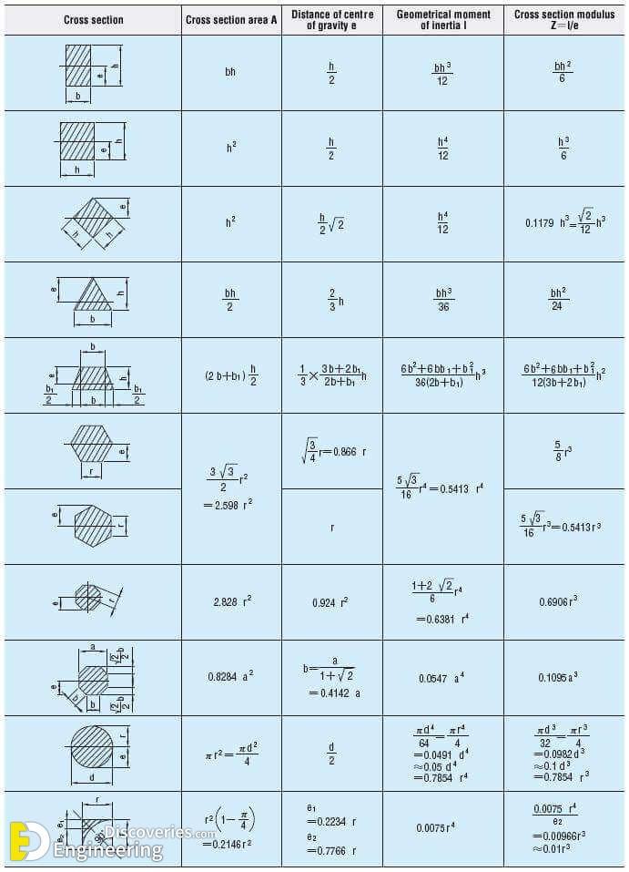 Total Civil Engineering Formulas 2 PDF Files - Engineering