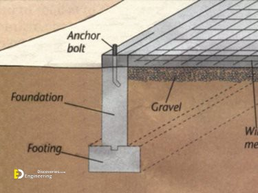 3 Types Of Concrete Foundations Engineering Discoveries