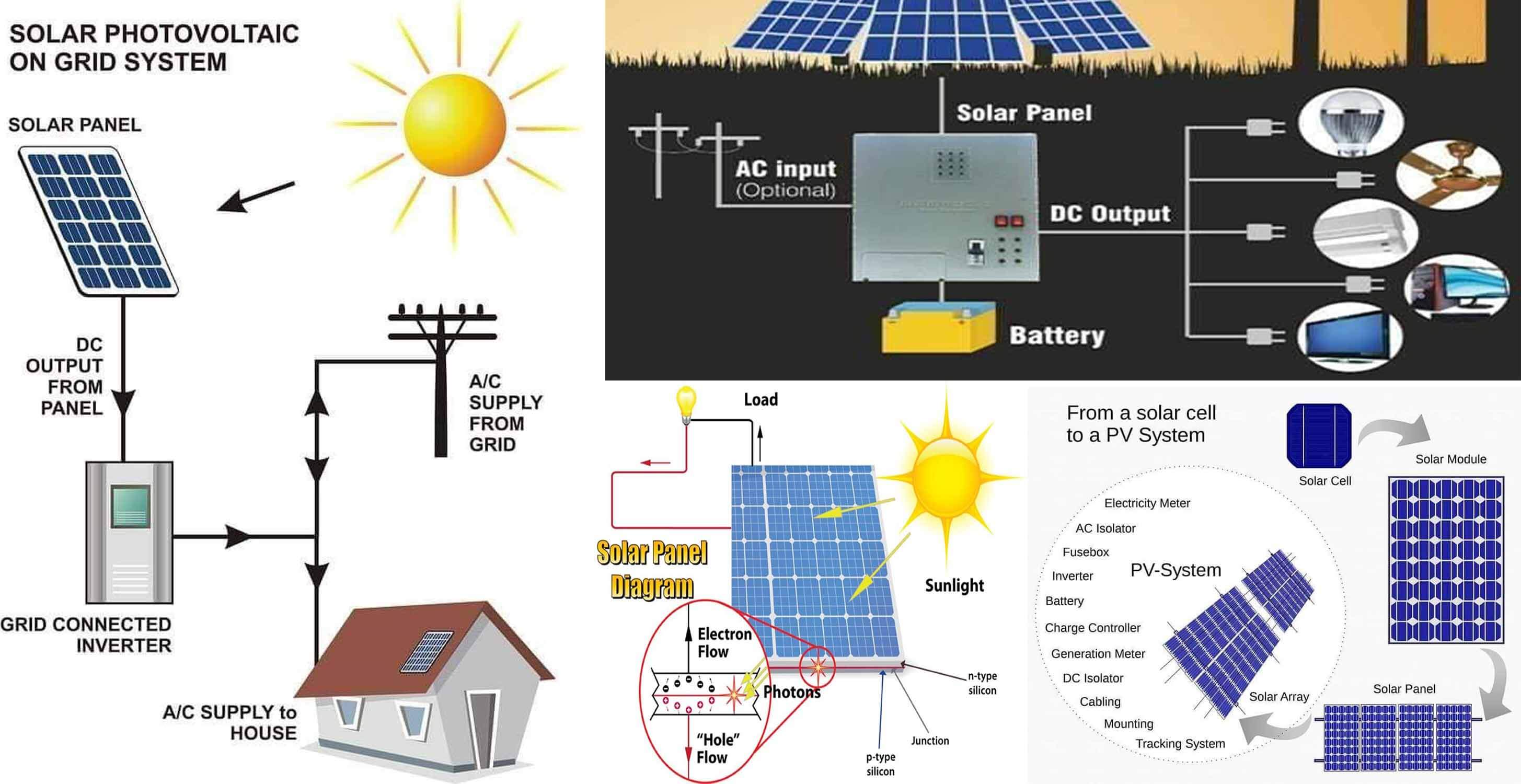 solar power plant flow diagram solar power plant main components  working  advantages and  solar power plant main components