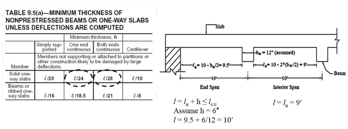Design Of One Way Slab, Design Of RCC Slab - Engineering