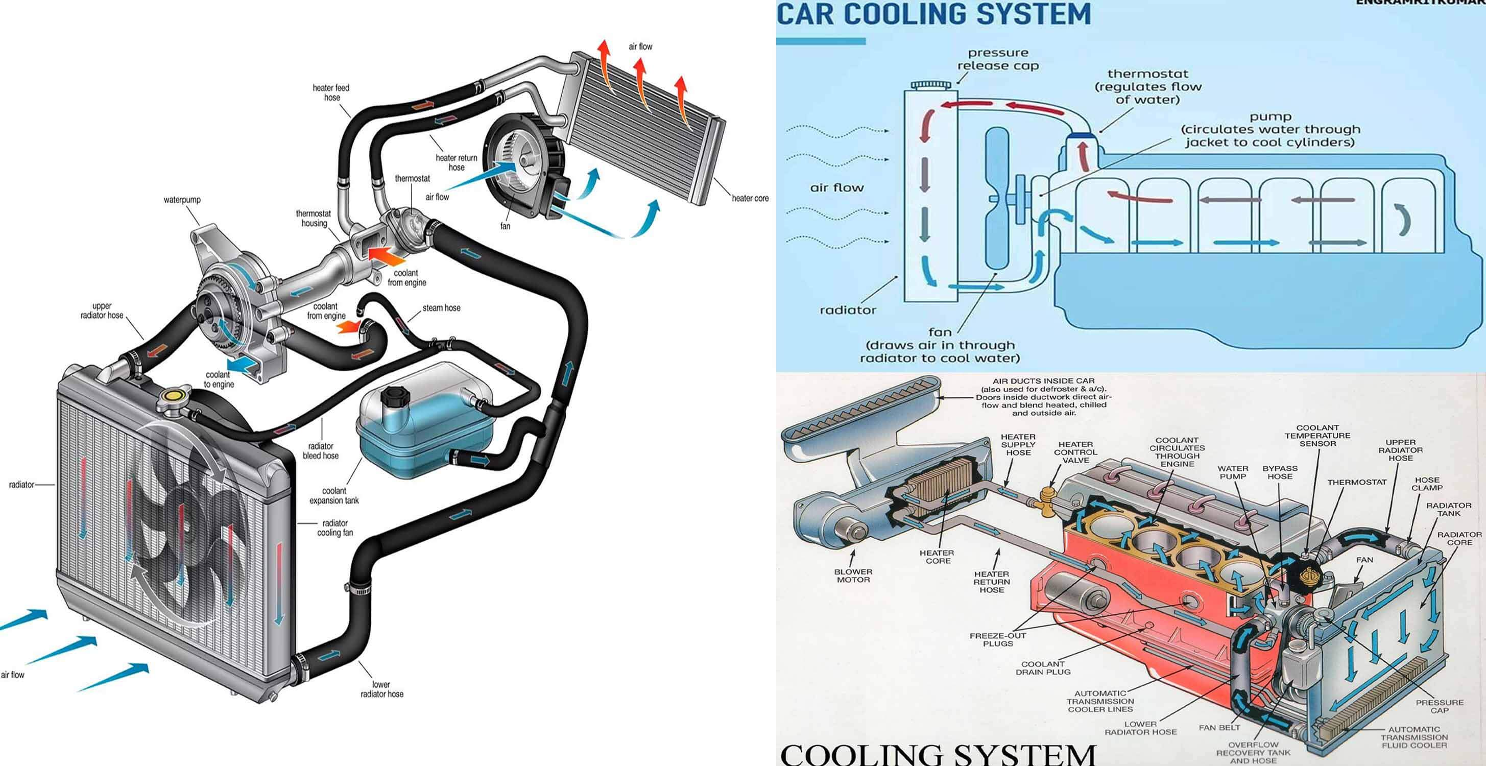 how engine cooling system works? engineering discoveriesa car engine produces a lot of heat when it is running, and must be cooled continuously to avoid engine damage generally this is done by circulating