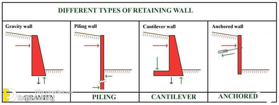 Design Of Retaining Wall With Counterfort - Engineering Discoveries
