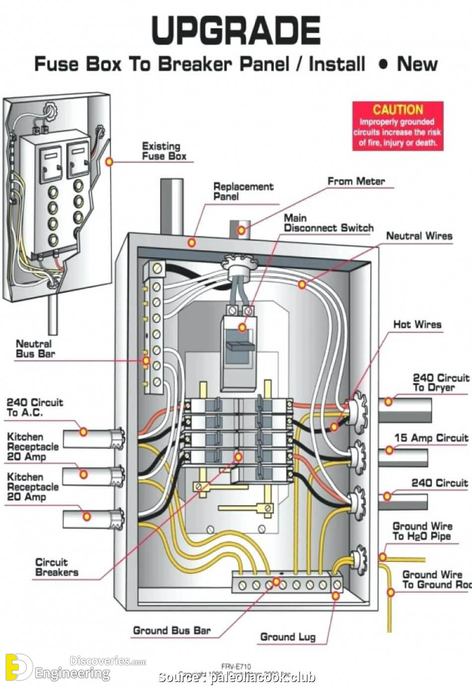how to wire 100 sub panel diagram wiring electrical installation standard details engineering discoveries  electrical installation standard