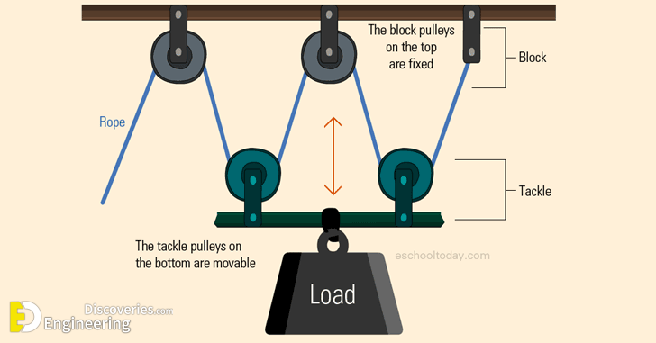 Types Of Pulleys Systems